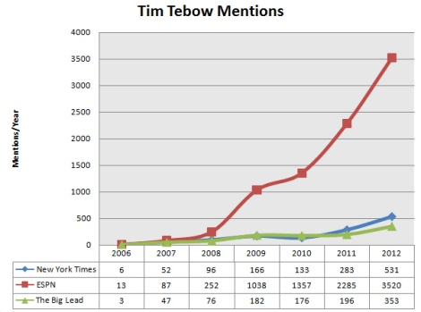 tebow-mentions-2